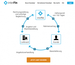 Einkaufsfinanzierung - so funktioniert es!